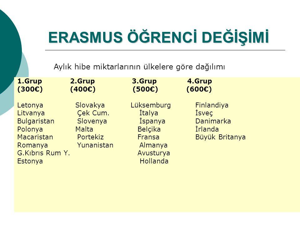 ERASMUS ÖĞRENCİ DEĞİŞİMİ