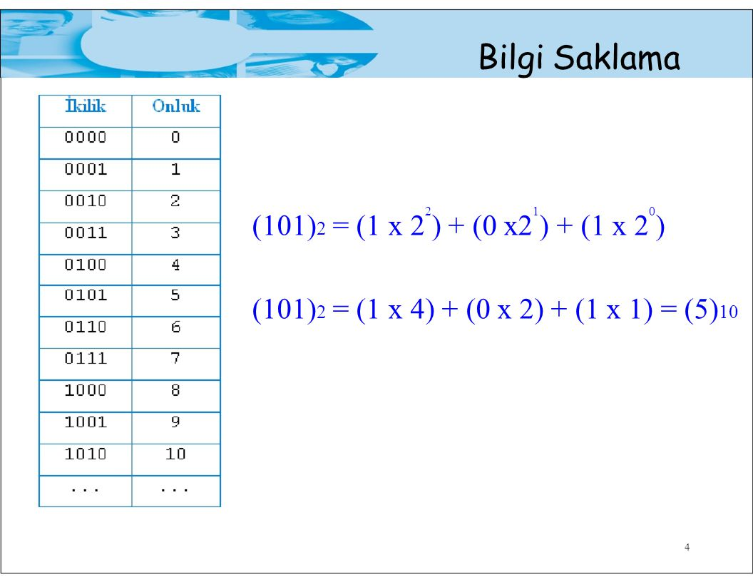 Bilgi Saklama (101)2 = (1 x 22) + (0 x21) + (1 x 20) (101)2 = (1 x 4) + (0 x 2) + (1 x 1) = (5)10 4