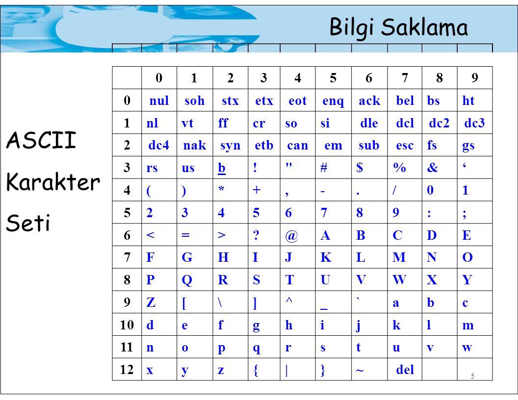 ASCII Karakter Seti 1 2 3 4 5 6 7 8 9 nul soh stx etx eot enq ack bel