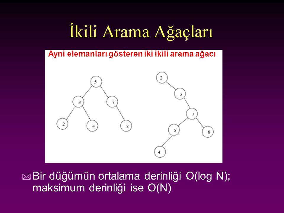 İkili Arama Ağaçları Ayni elemanları gösteren iki ikili arama ağacı.