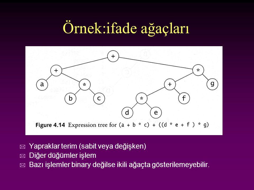 Örnek:ifade ağaçları Yapraklar terim (sabit veya değişken)