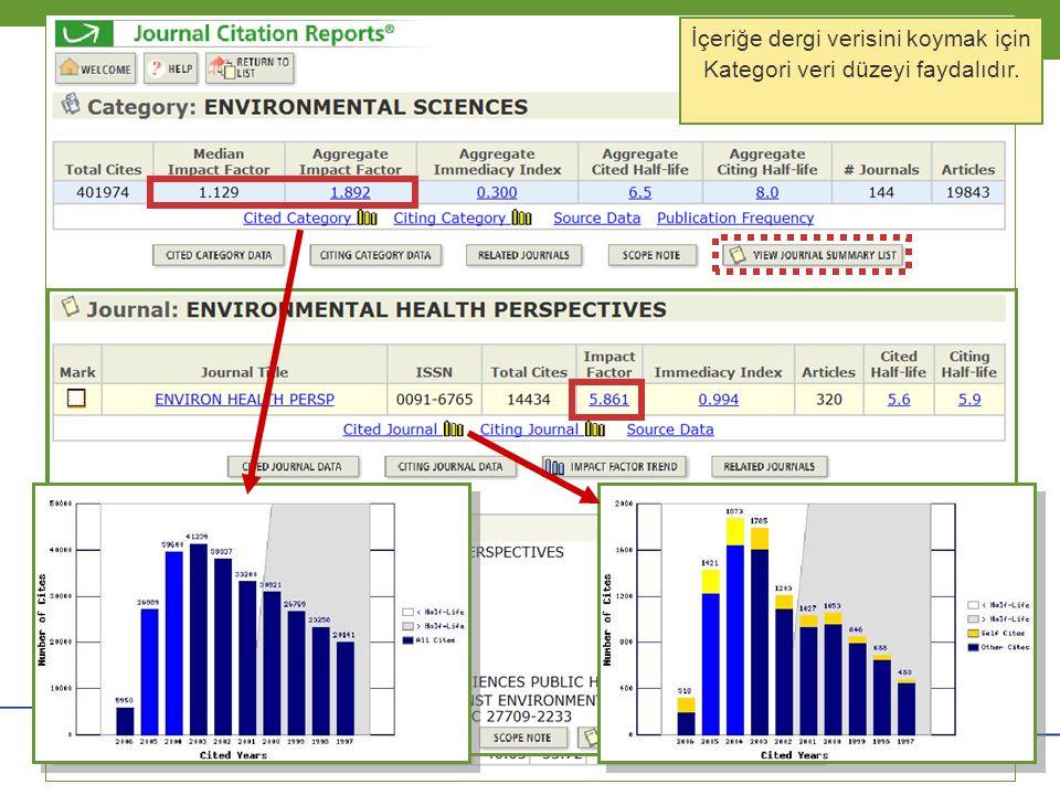 İçeriğe dergi verisini koymak için Kategori veri düzeyi faydalıdır.