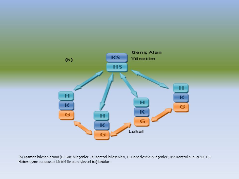(b) Katman bileşenlerinin (G: Güç bileşenleri, K: Kontrol bileşenleri, H: Haberleşme bileşenleri, KS: Kontrol sunucusu, HS: Haberleşme sunucusu) birbiri ile olan işlevsel bağlantıları.