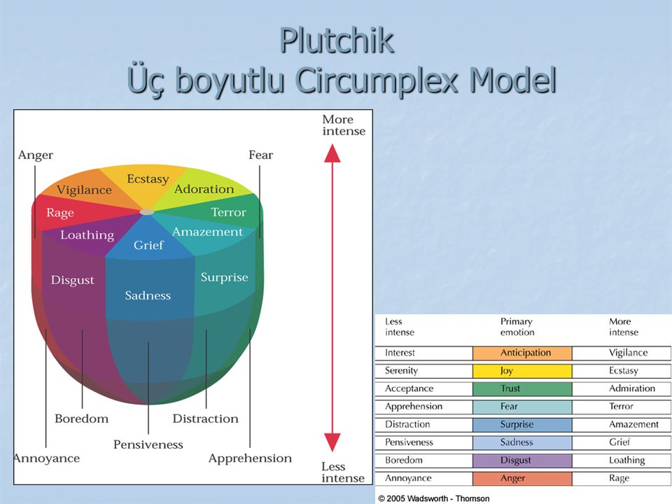 Plutchik Üç boyutlu Circumplex Model