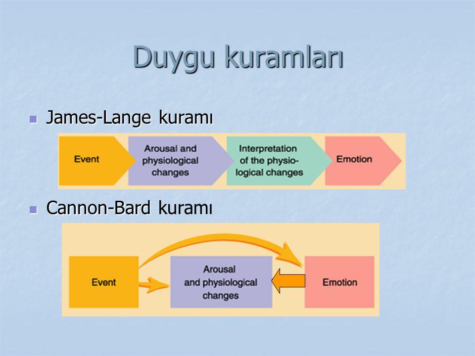 Duygu kuramları James-Lange kuramı Cannon-Bard kuramı