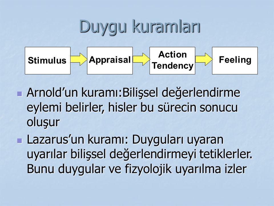Duygu kuramları Arnold'un kuramı:Bilişsel değerlendirme eylemi belirler, hisler bu sürecin sonucu oluşur.