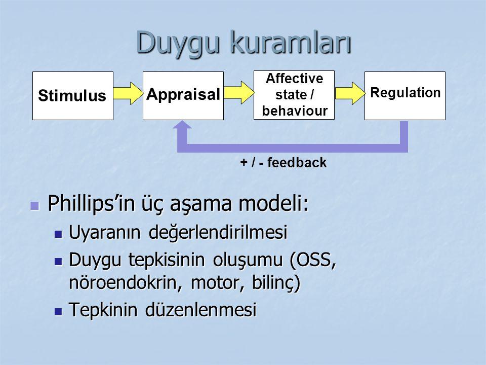 Affective state / behaviour