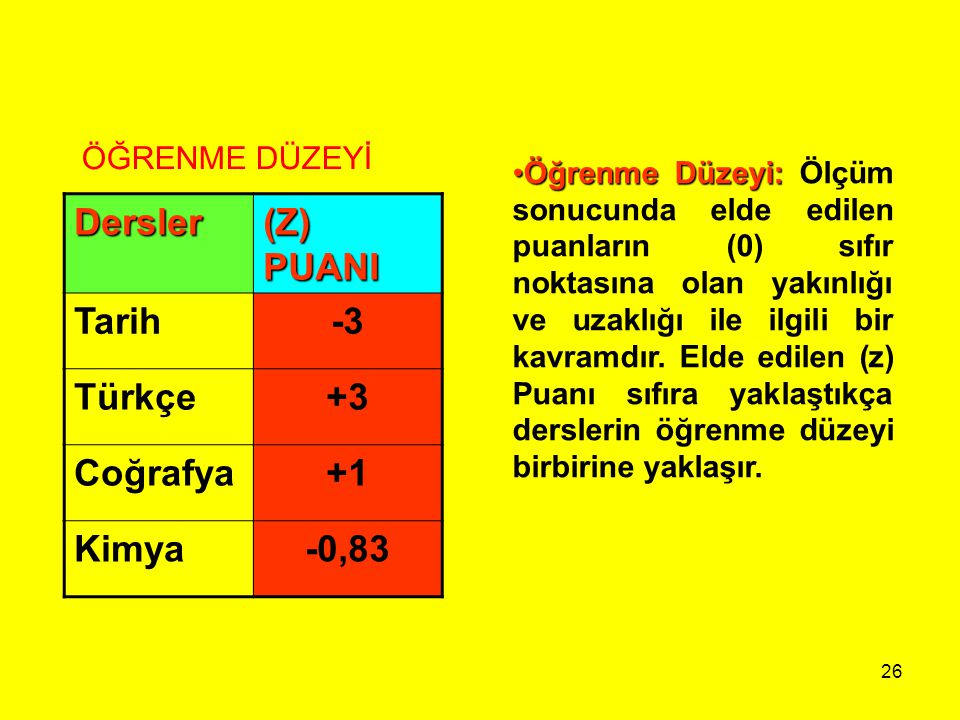 Dersler (Z) PUANI Tarih -3 Türkçe +3 Coğrafya +1 Kimya -0,83