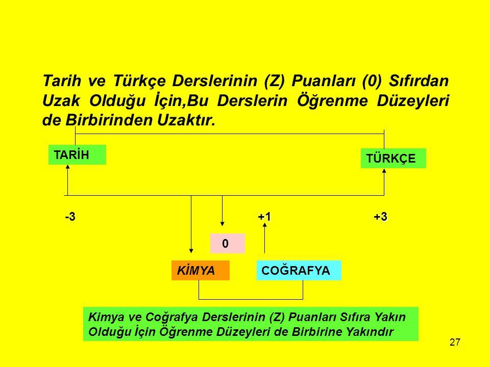 Tarih ve Türkçe Derslerinin (Z) Puanları (0) Sıfırdan Uzak Olduğu İçin,Bu Derslerin Öğrenme Düzeyleri de Birbirinden Uzaktır.