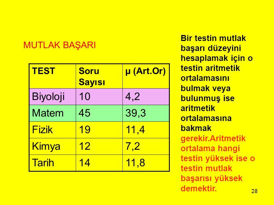 Biyoloji 10 4,2 Matem 45 39,3 Fizik 19 11,4 Kimya 12 7,2 Tarih 14 11,8