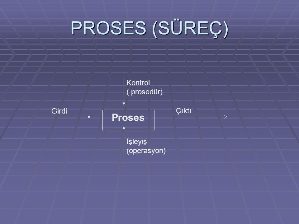 PROSES (SÜREÇ) Proses Kontrol ( prosedür) Girdi Çıktı İşleyiş