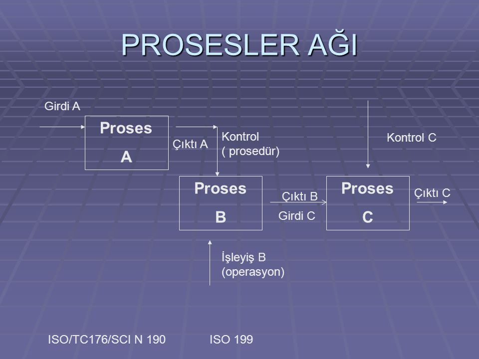 PROSESLER AĞI Proses A Proses B Proses C Girdi A Kontrol Kontrol C