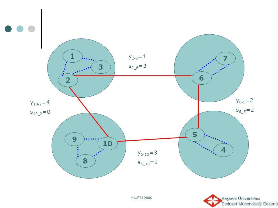 y6-5=2 s6_5=2 1 2 6 10 8 9 5 4 7 3 y2-6=1 s2_6=3 y5-10=3 s5_10=1 y10-2=4 s10_2=0 YA/EM 2006
