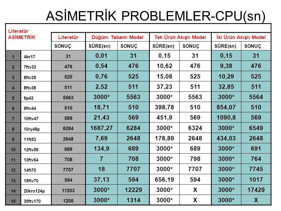 ASİMETRİK PROBLEMLER-CPU(sn)