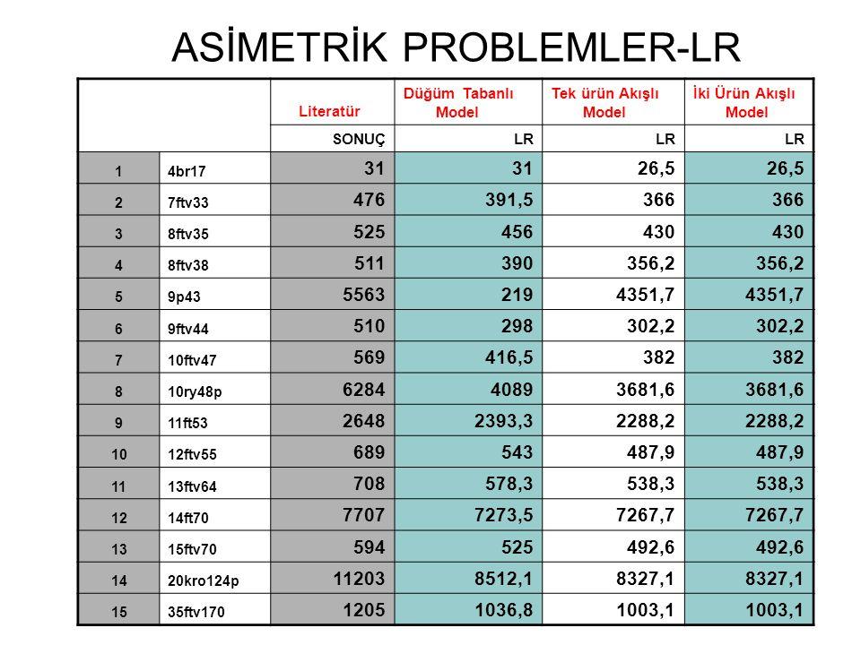 ASİMETRİK PROBLEMLER-LR