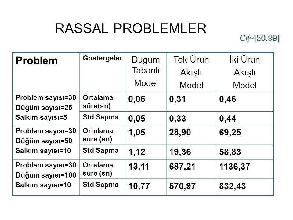 RASSAL PROBLEMLER Problem Düğüm Tabanlı Model Tek Ürün Akışlı İki Ürün