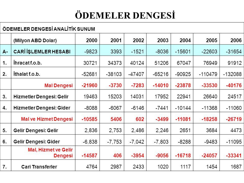 ÖDEMELER DENGESİ ÖDEMELER DENGESİ ANALİTİK SUNUM. (Milyon ABD Dolar) 2000. 2001. 2002. 2003.