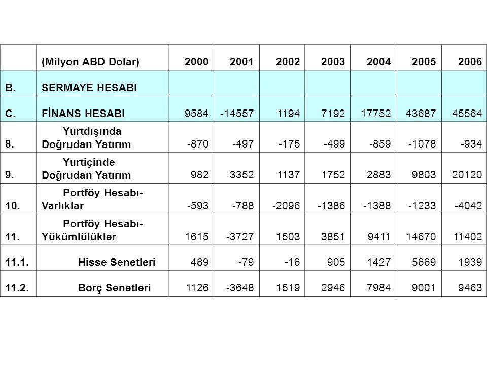 (Milyon ABD Dolar) 2000. 2001. 2002. 2003. 2004. 2005. 2006. B. SERMAYE HESABI. C. FİNANS HESABI.