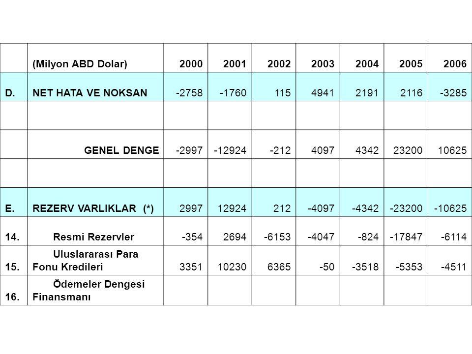 (Milyon ABD Dolar) 2000. 2001. 2002. 2003. 2004. 2005. 2006. D. NET HATA VE NOKSAN. -2758.
