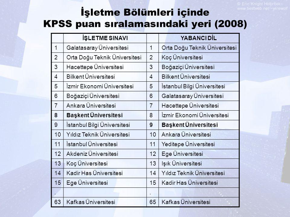 İşletme Bölümleri içinde KPSS puan sıralamasındaki yeri (2008)