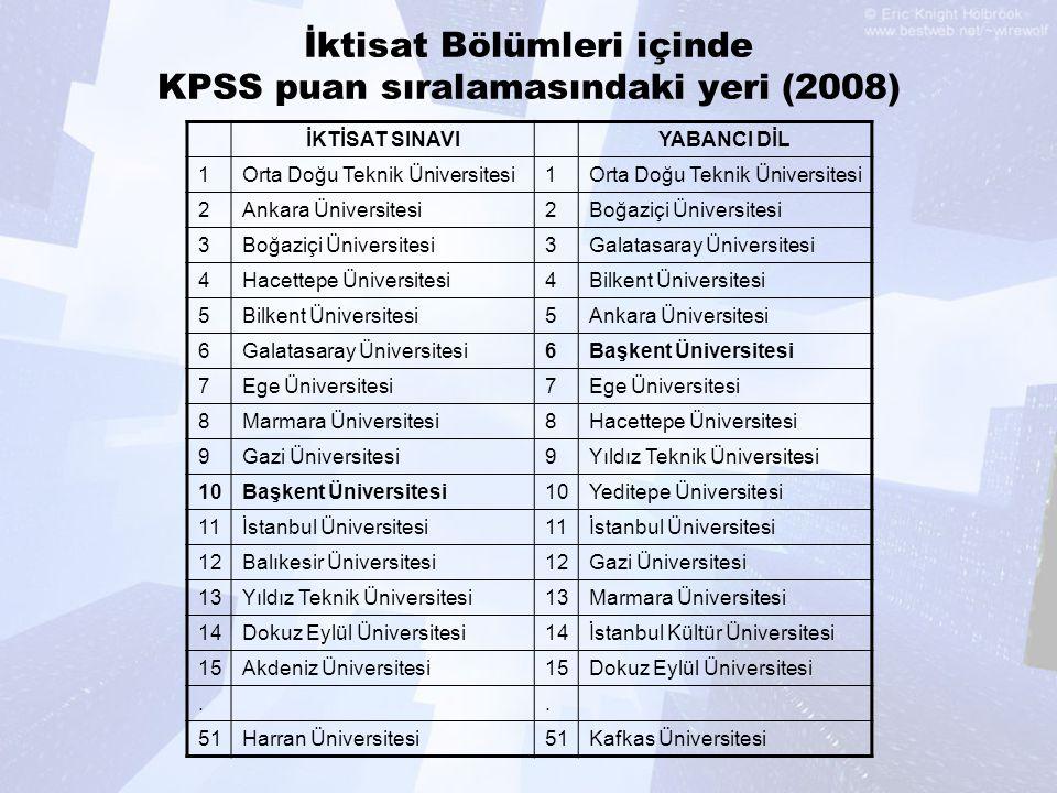 İktisat Bölümleri içinde KPSS puan sıralamasındaki yeri (2008)
