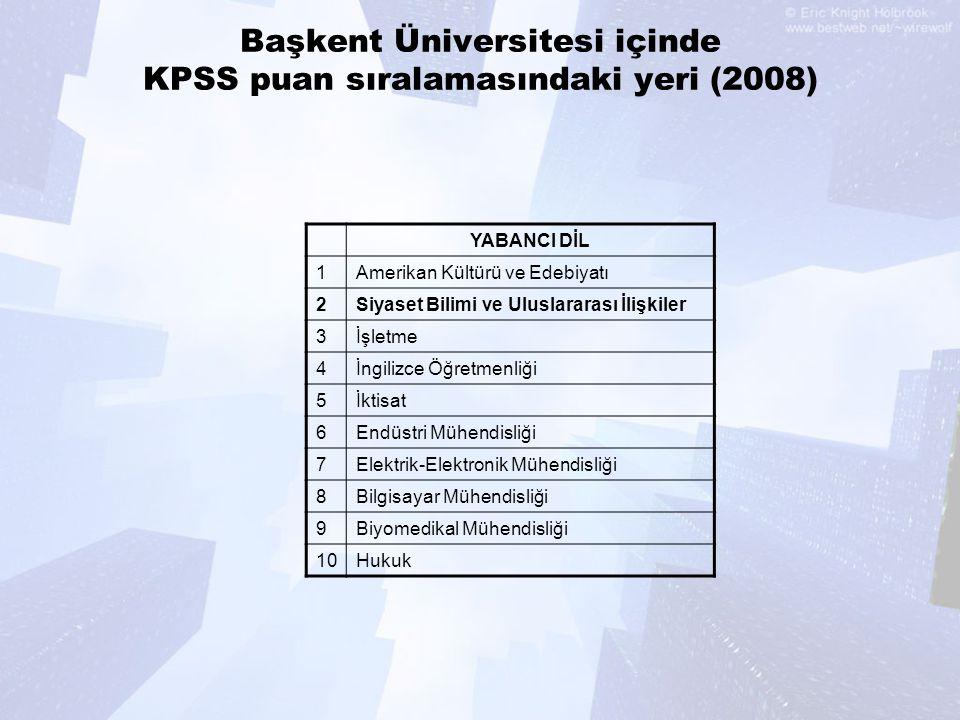 Başkent Üniversitesi içinde KPSS puan sıralamasındaki yeri (2008)