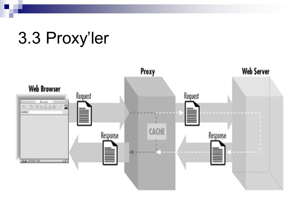3.3 Proxy'ler