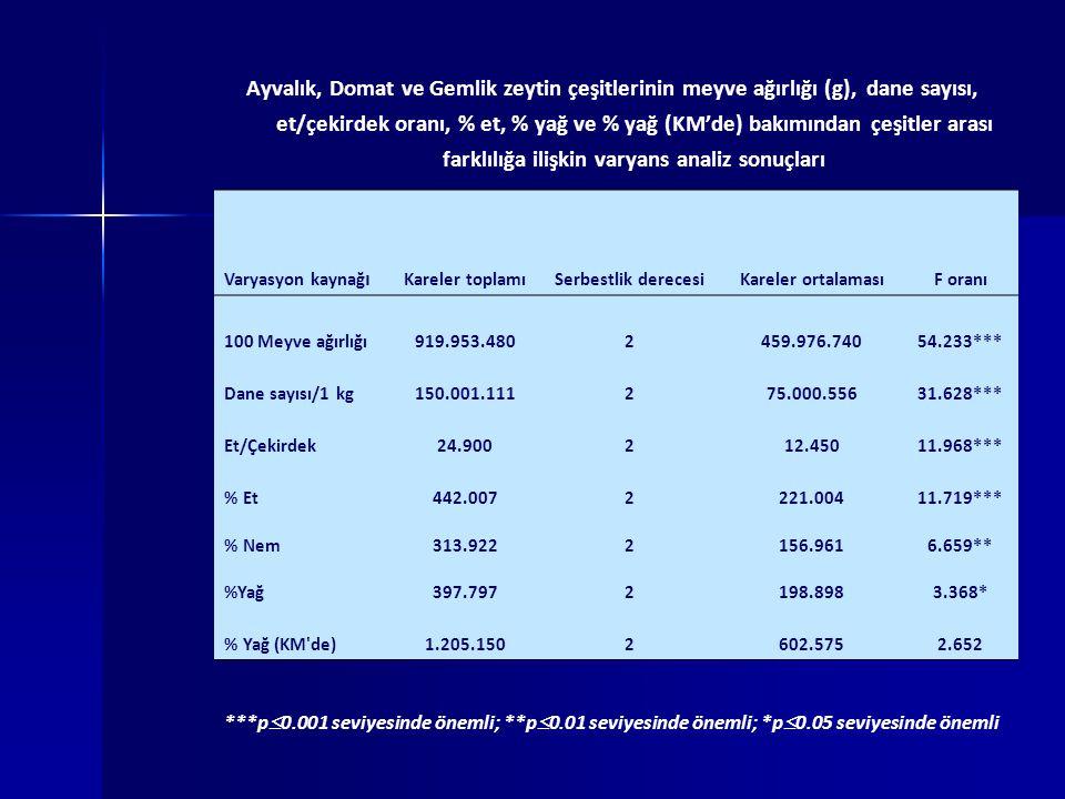 Ayvalık, Domat ve Gemlik zeytin çeşitlerinin meyve ağırlığı (g), dane sayısı, et/çekirdek oranı, % et, % yağ ve % yağ (KM'de) bakımından çeşitler arası farklılığa ilişkin varyans analiz sonuçları