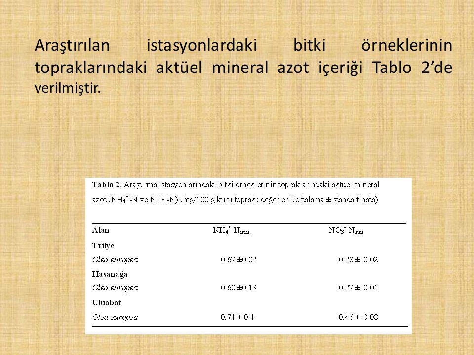 Araştırılan istasyonlardaki bitki örneklerinin topraklarındaki aktüel mineral azot içeriği Tablo 2'de verilmiştir.