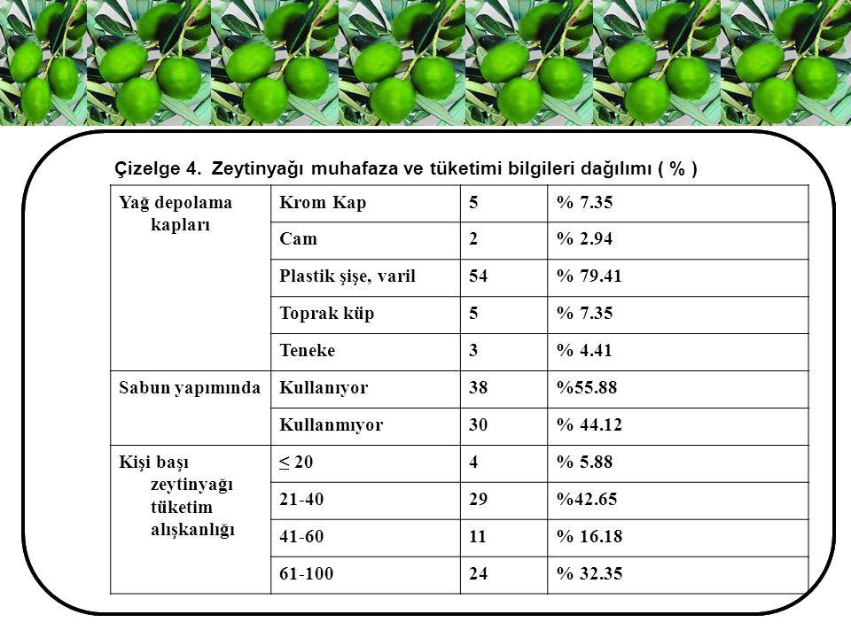 Çizelge 4. Zeytinyağı muhafaza ve tüketimi bilgileri dağılımı ( % )