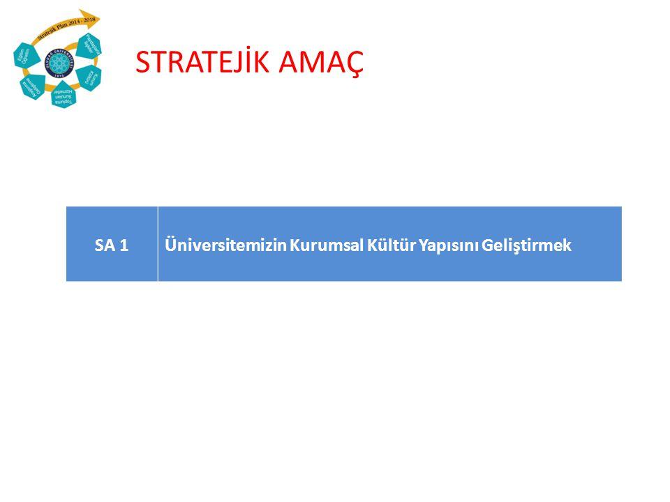 STRATEJİK AMAÇ SA 1 Üniversitemizin Kurumsal Kültür Yapısını Geliştirmek