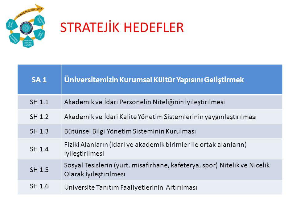 STRATEJİK HEDEFLER SA 1. Üniversitemizin Kurumsal Kültür Yapısını Geliştirmek. SH 1.1. Akademik ve İdari Personelin Niteliğinin İyileştirilmesi.