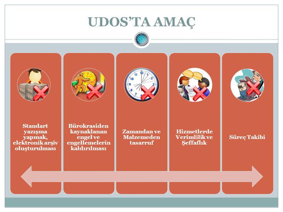 UDOS'TA AMAÇ Standart yazışma yapmak, elektronik arşiv oluşturulması