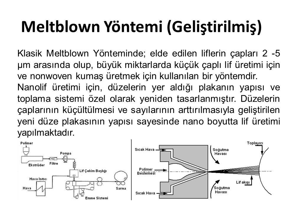 Meltblown Yöntemi (Geliştirilmiş)