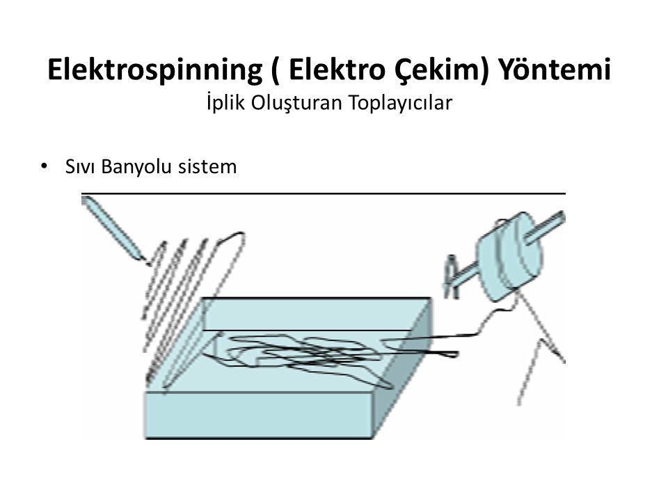 Elektrospinning ( Elektro Çekim) Yöntemi İplik Oluşturan Toplayıcılar