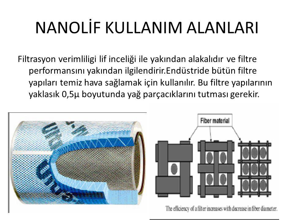 NANOLİF KULLANIM ALANLARI