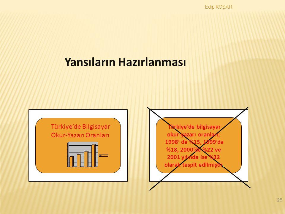 Türkiye'de bilgisayar okur-yazarı oranları; olarak tespit edilmiştir.