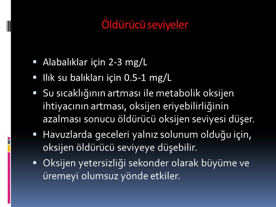 Öldürücü seviyeler Alabalıklar için 2-3 mg/L