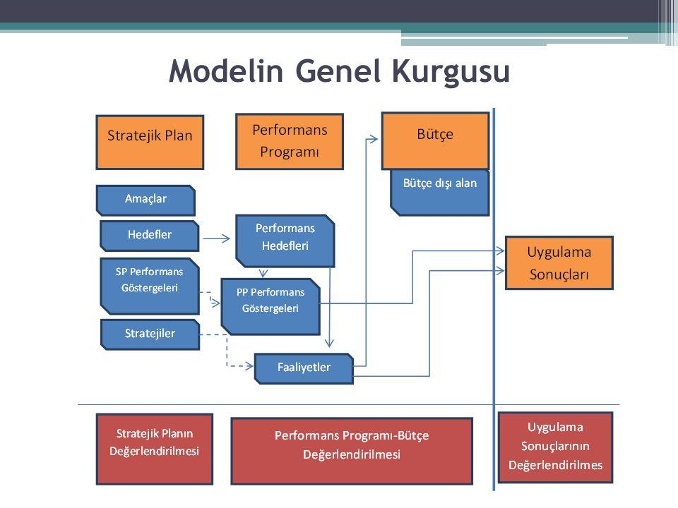 Modelin Genel Kurgusu