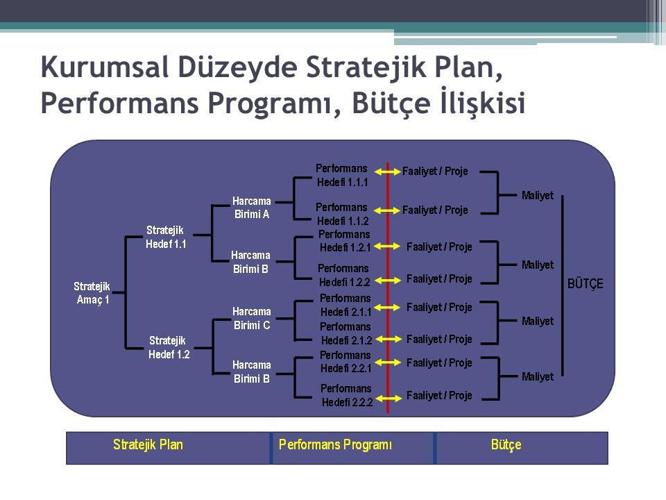 Kurumsal Düzeyde Stratejik Plan, Performans Programı, Bütçe İlişkisi