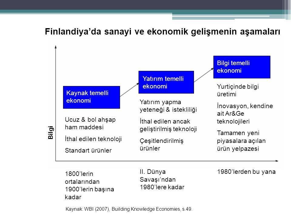 Finlandiya'da sanayi ve ekonomik gelişmenin aşamaları