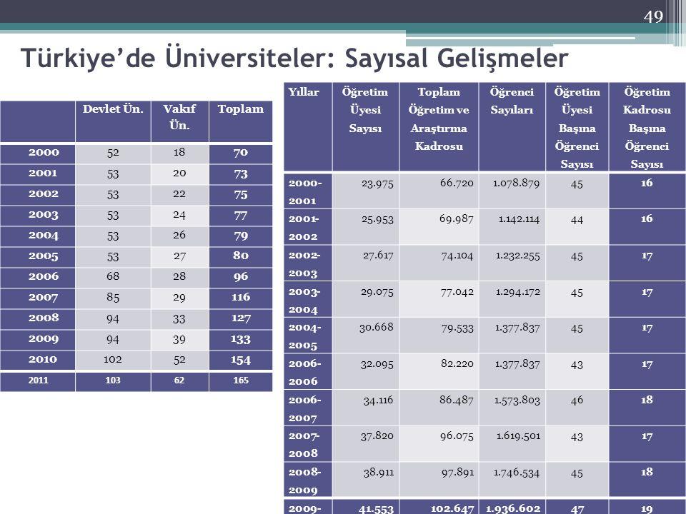 Türkiye'de Üniversiteler: Sayısal Gelişmeler