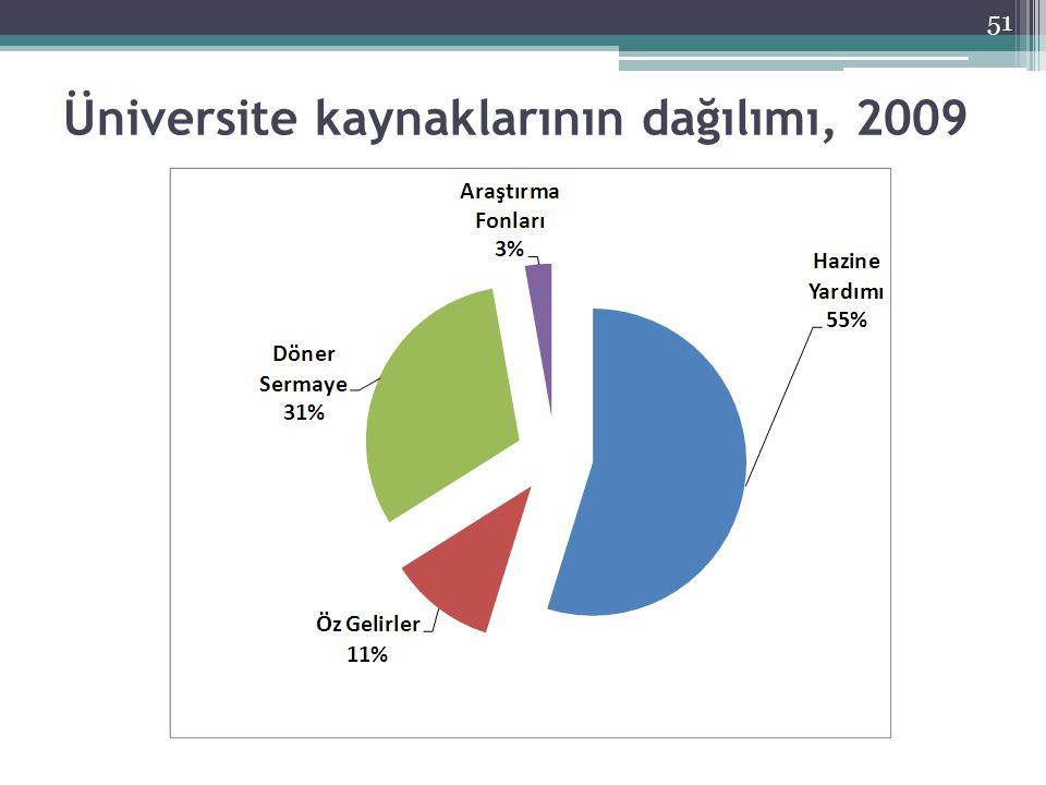 Üniversite kaynaklarının dağılımı, 2009