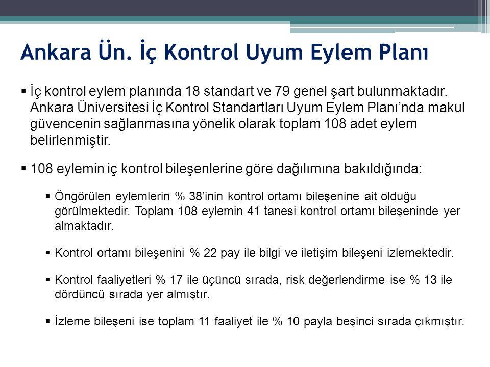 Ankara Ün. İç Kontrol Uyum Eylem Planı