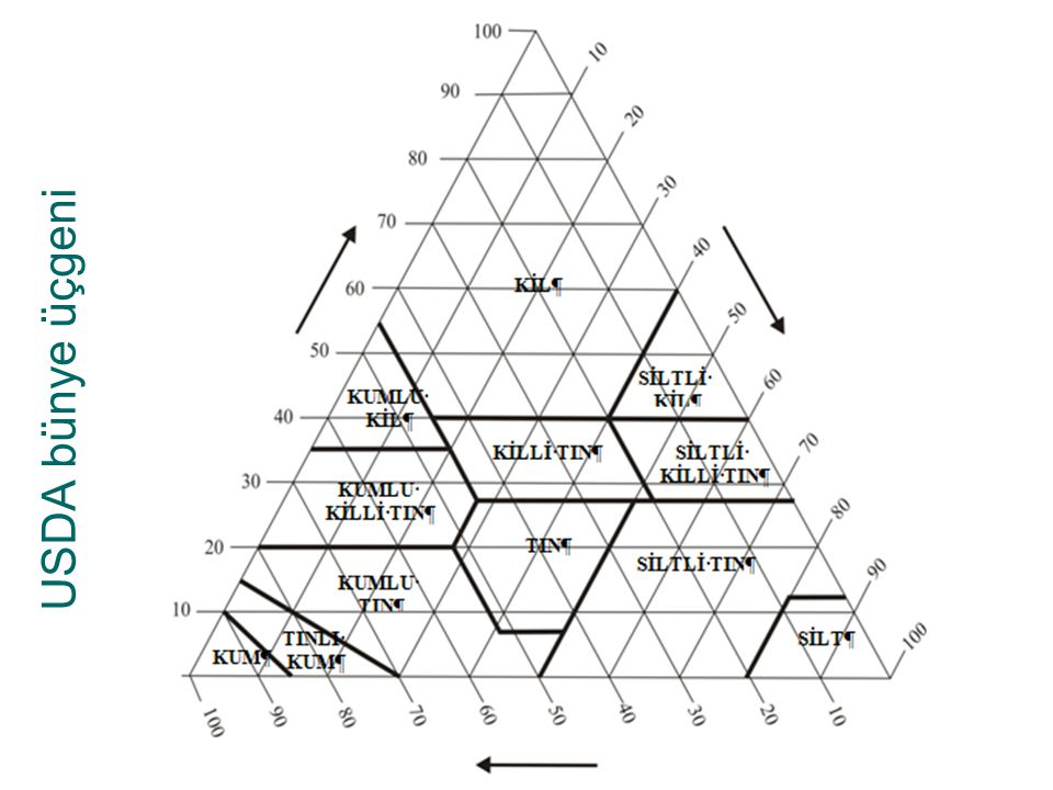 USDA bünye üçgeni