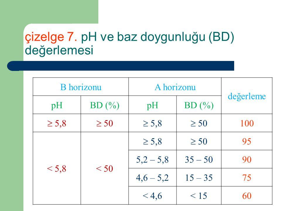 çizelge 7. pH ve baz doygunluğu (BD) değerlemesi