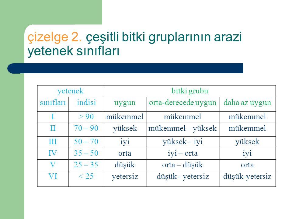 çizelge 2. çeşitli bitki gruplarının arazi yetenek sınıfları
