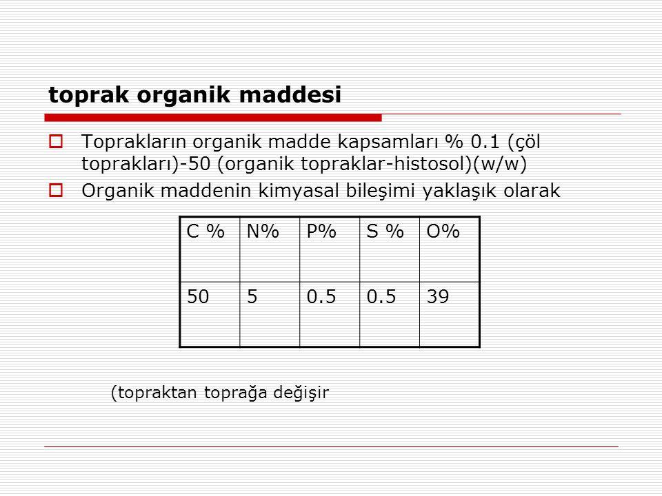 toprak organik maddesi