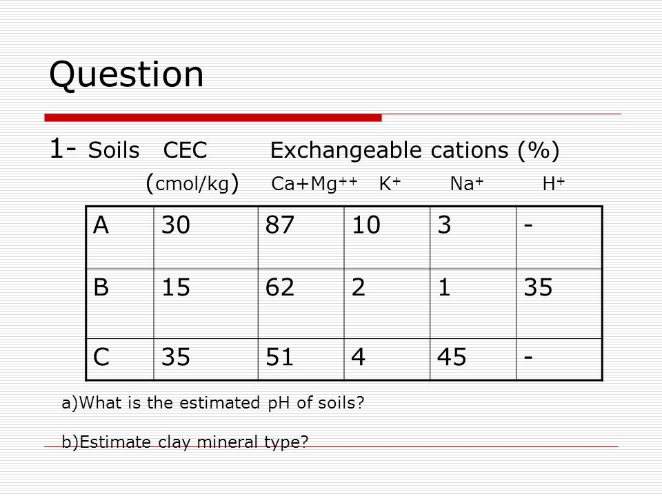 Question 1- Soils CEC Exchangeable cations (%) A 30 87 10 3 - B 15 62