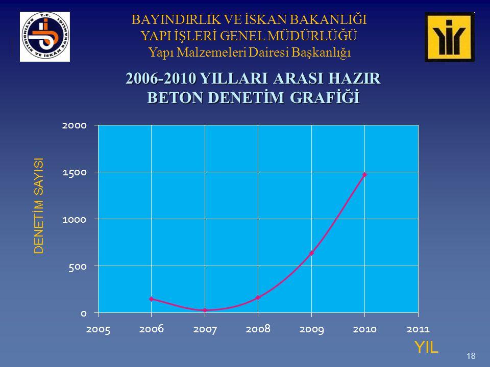 2006-2010 YILLARI ARASI HAZIR BETON DENETİM GRAFİĞİ
